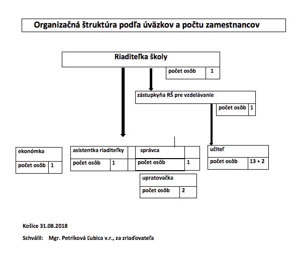 organizacna struktura 18_19